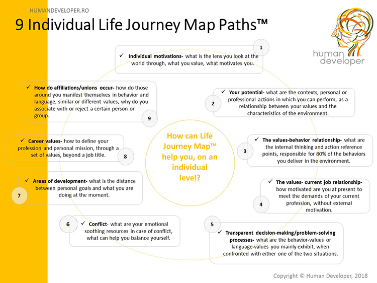 9 Individual Life Journey Map Paths