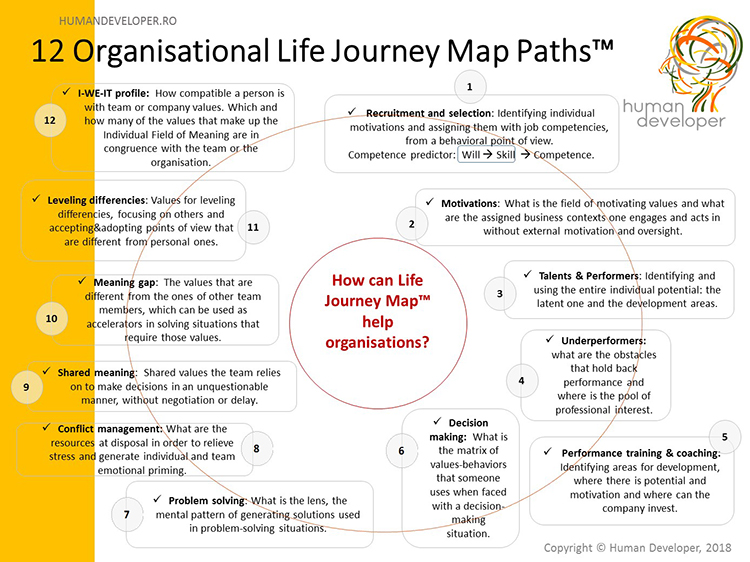 12 Organisational Life Journey Map Paths